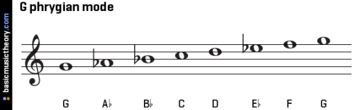 g-phrygian-mode-on-treble-clef