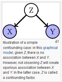a_confounding_factor